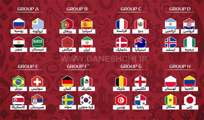 گروه بندی تیم های فوتبال جام جهانی 2018 روسیه