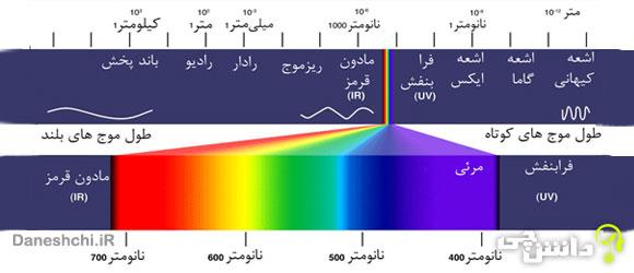 تحقیق در مورد پرتوهای الکترومغناطیس