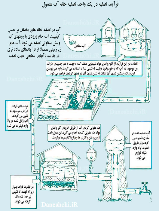 عکس مراحل تصفیه آب - فارسی