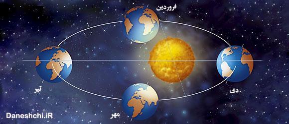 حرکت انتقالی زمین و پیدایش فصول